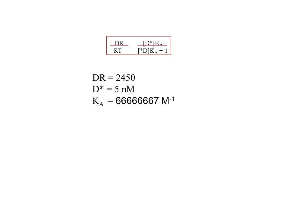 DR RT [D*] K A [*D] + 1 = DR = 2450 D* = 5 nM KA = 66666667 M-1